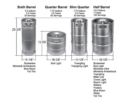Keg sizes and brand availability